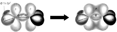 Pembentukan ikatan rangkap dua antara C dan C pada etena