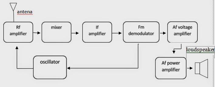Praktikum audio radio antena penerima antena dapat bersifat omnidirectional ke segala arah untuk pemakaian umum atau sangat terarah untuk komunikasi titik ke titik ccuart Gallery