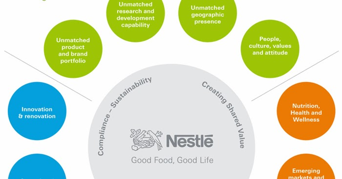 product strategy of nestle