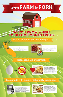 From Farm to Food