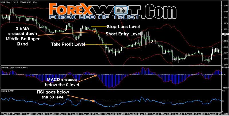 Good forex trading systems