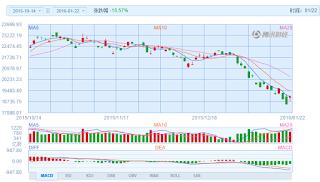 中国株コバンザメ投資 香港ハンセン指数20160122