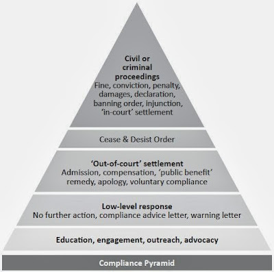 Commerce Commission Compliance Pyramid