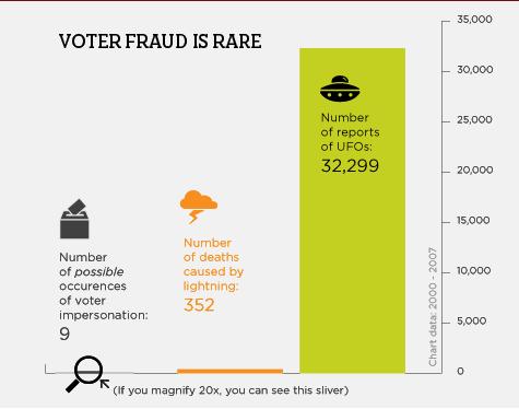 http://2.bp.blogspot.com/-NWqDDjT4zWk/T1KKdlJjD2I/AAAAAAAANrs/5j8KICP_3ZE/s1600/voter+fraud+chart.PNG