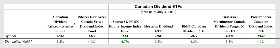 Highest Dividend Paying Stocks in Canada – Income Boost Canada