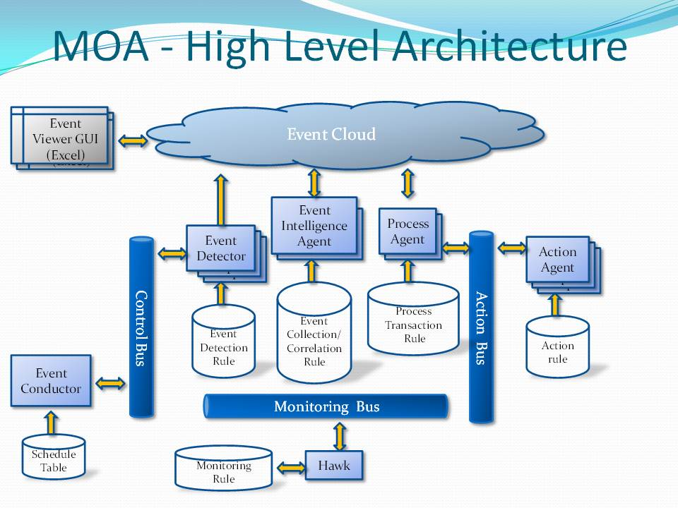 MOA, Mission Oriented Architecture –Infinite Solutions from Finite ...