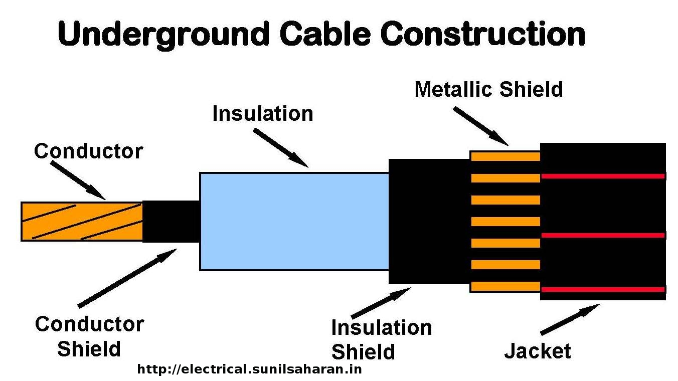 Parts Of Electrical Cables : Underground cable definition and basics terms