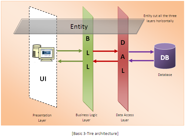 a study of dealing with databases and how the data is accessed In contrast, unstructured data sets are the data that have little or no predetermined form or structure each column has a data type which is mostly normalized the sql is suitable to relational databases to store and retrieve data in a structured way.
