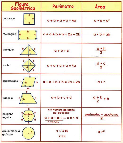 MATEMÁTICA: Perímetros y Áreas de Figuras Geométricas