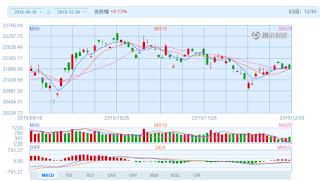 中国株コバンザメ投資 香港ハンセン指数20151230