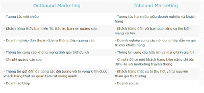 bảng so sánh Outbound Marketing và Inbound Marketing