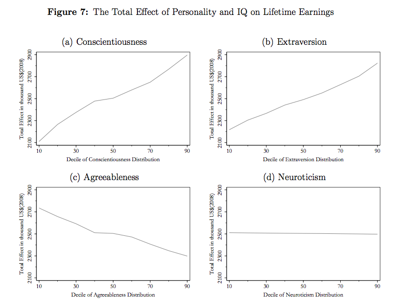 refining the relationship between personality and subjective well-being pdf