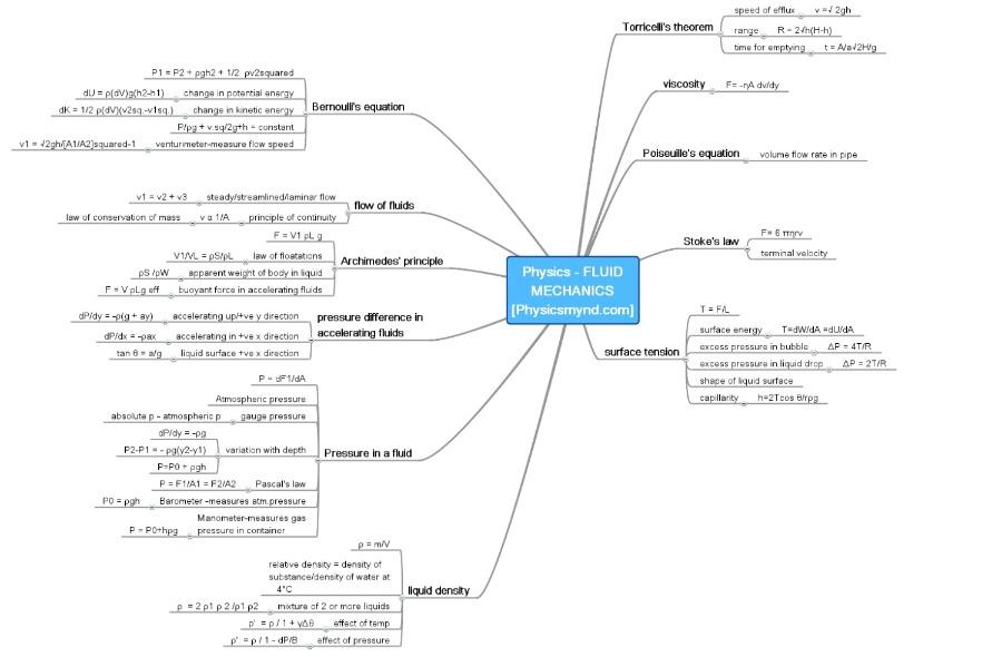 Exams Fever Exam Fever Physics Mind Maps