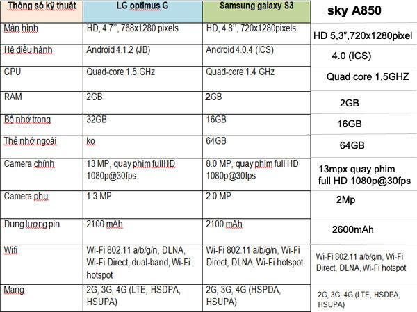 Bảng cấu hình của LG Optimus G ,sky A850 và Samsung galaxy S3