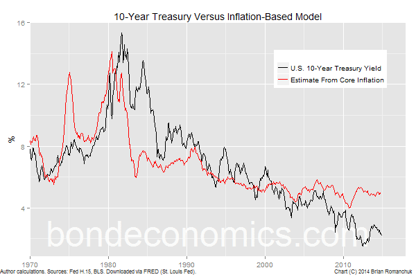 U.S. 10-Year Bond Yield And Inflation Fair Value Model (Bond Economics)