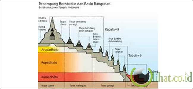 Misteri Pembangunan Candi Borobudur