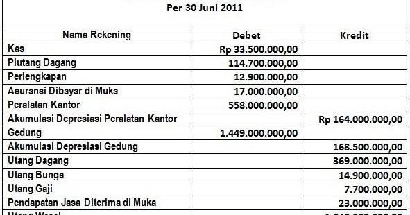 Pangeran kodok (bofolofot): latihan soal laporan keuangan