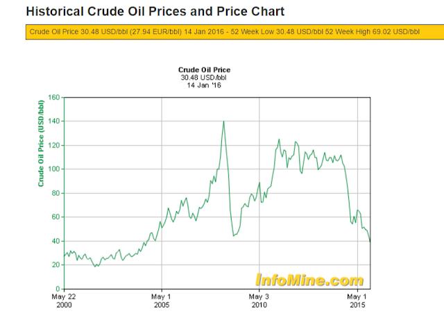 Prezzo della benzina ai minimi storici: andiamo a fare il pieno!