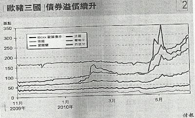 歐豬債息差 2009.11-2010.6