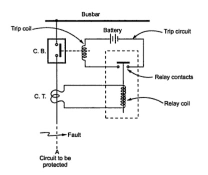trip circuit of a circuit breaker