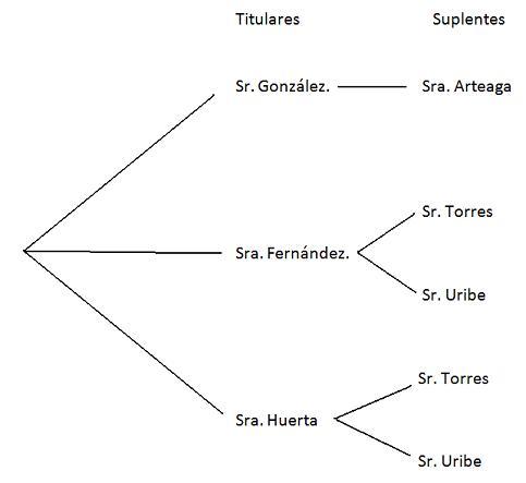 Apuntes matemáticos: marzo 2012