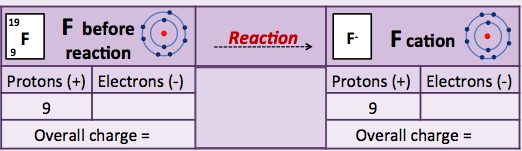 Mr corney 39 s level 1 science february 2014 for Ptable electron
