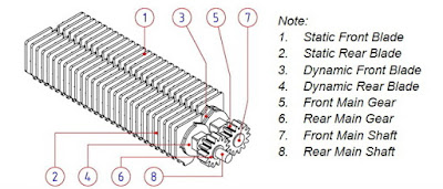 Cutting system of the paper shredder machine
