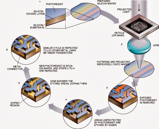 Tech & Fun: Introduction of the semiconductor fabrication ...