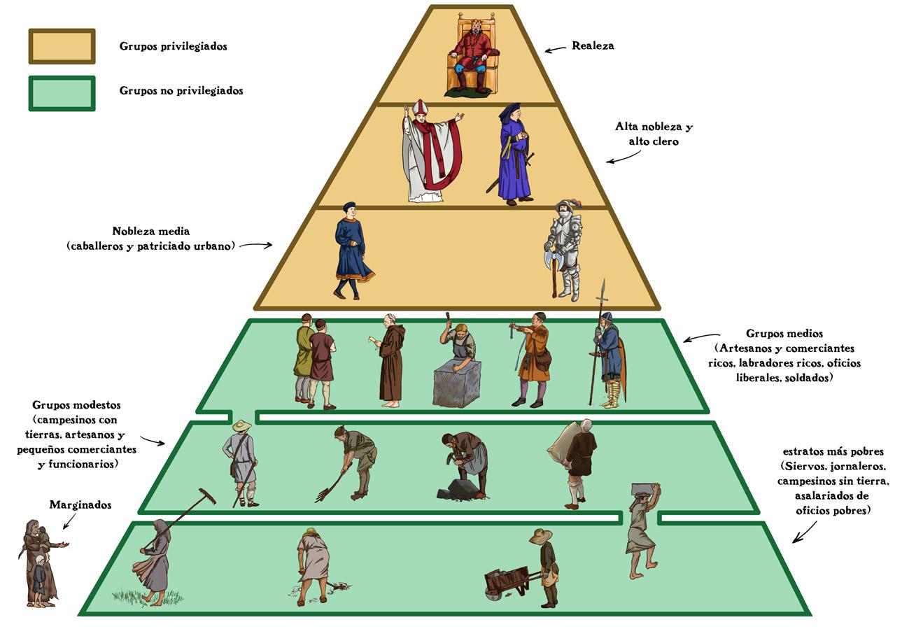Piramide de la Sociedad Medieval