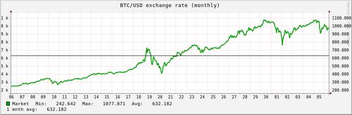 Обменный курс BTC/$