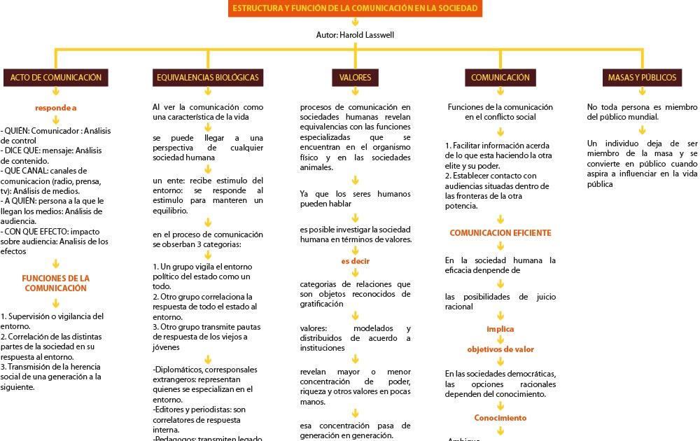 estructura y funcion de los esteroides