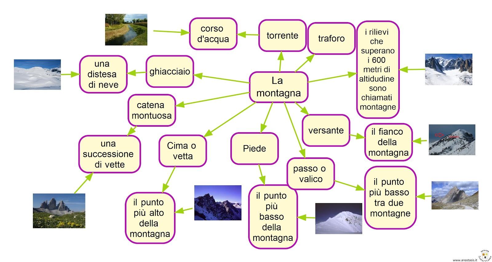 La classe dei balocchi la montagna - Immagini da colorare delle montagne ...