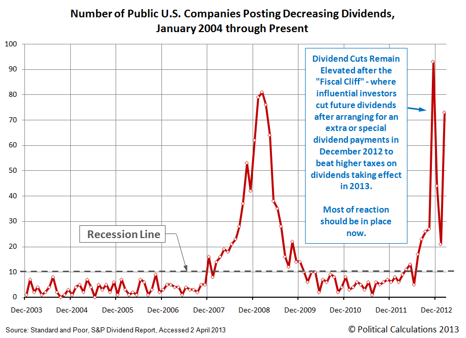 Number of Public U.S. Companies Posting Decreasing Dividends,  January 2004 through March 2013