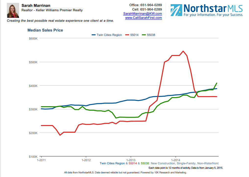 New construction homes median sales price for 2014 in Lino Lakes, Centerville and Hugo