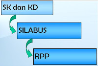 Download RPP SD Gratis Terbaru EEK
