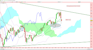 analyse de long terme du CAC 40 2