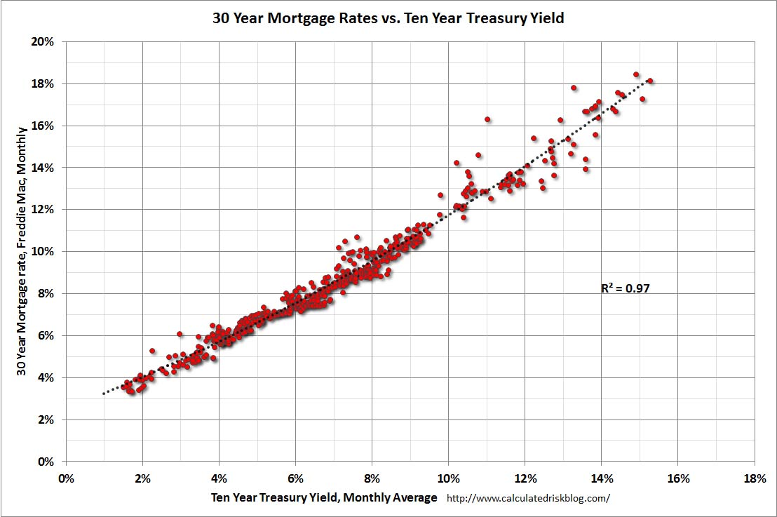 Between the 10 year treasury yield and 30 year mortgage rates