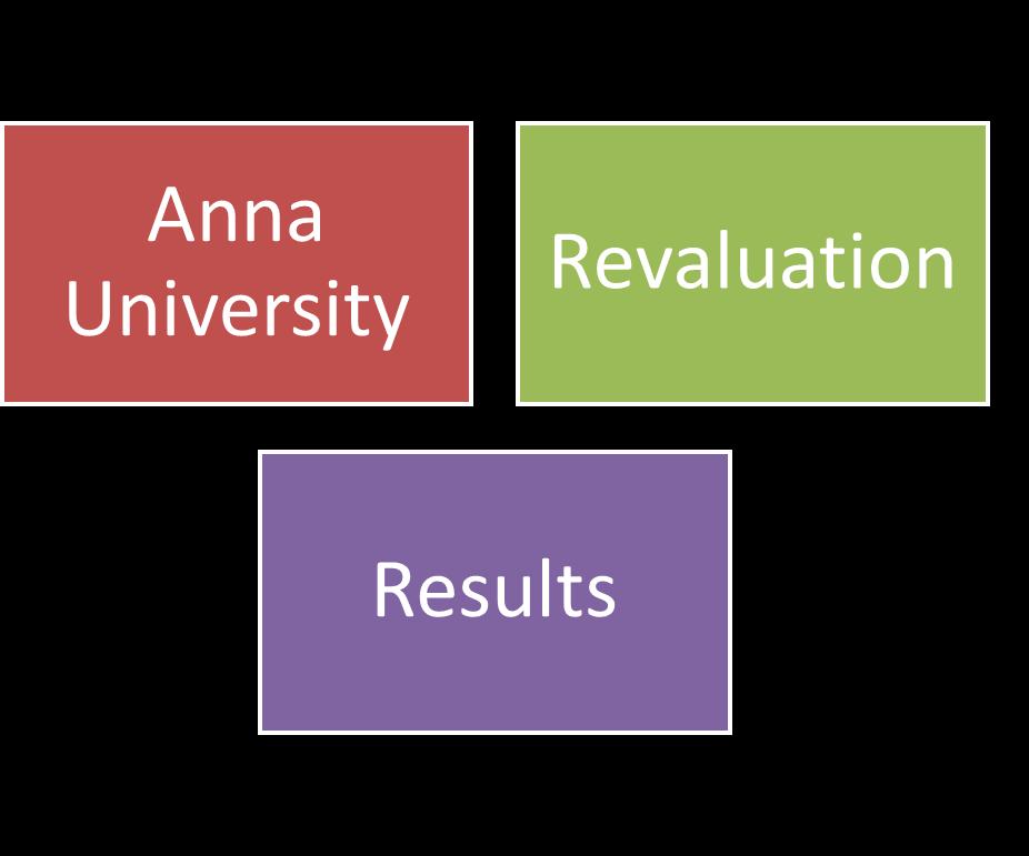 ... Tamil Nadu 12th Results 2015 - Internal Marks - Anna University- Anna