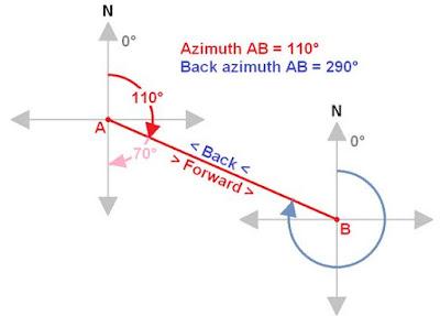 Pengertian Azimuth dan Back Azimuth serta Cara Menghitungnya dilengkapi dengan Contohnya