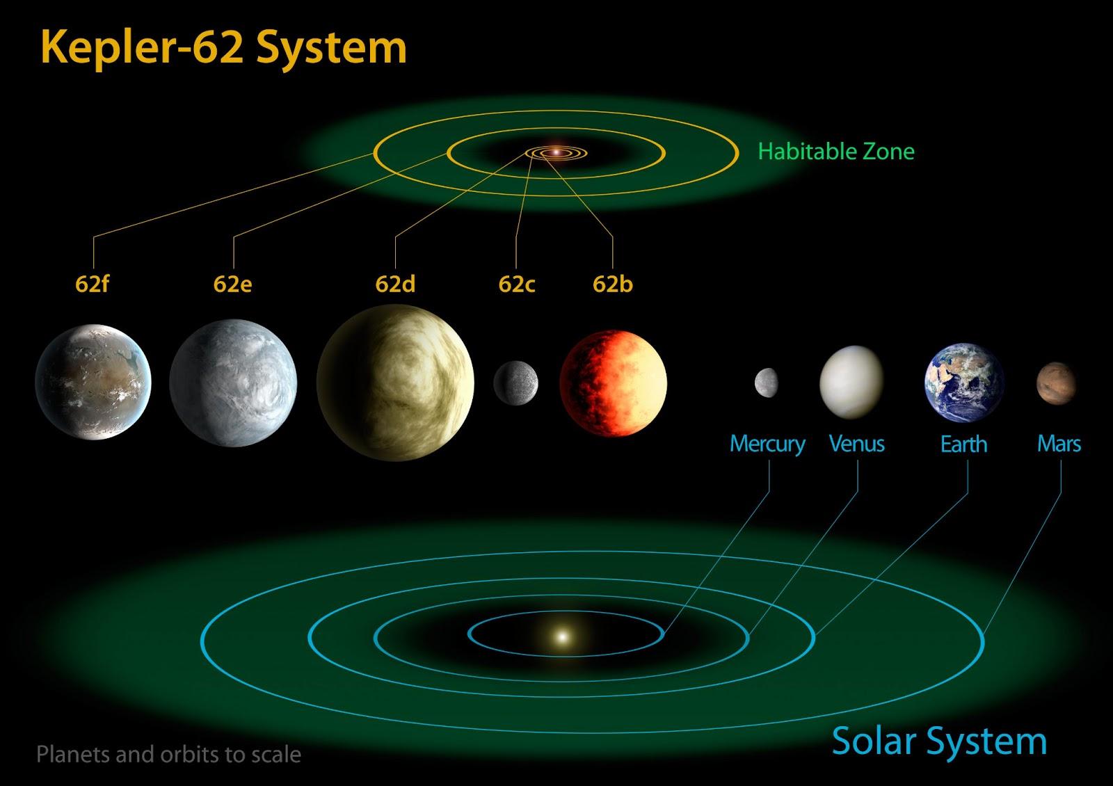 kepler 62e solar system - photo #1