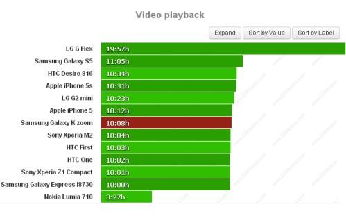 Durata batteria riproduzione video per Samsung Galaxy K Zoom