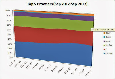 Graphical representation from Web Listings Inc - Top 5 Browsers (Sep 2012-Sep 2013)