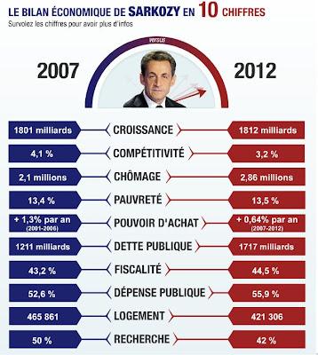 http://perdre-la-raison.blogspot.fr/2012/04/en-10-chiffres-le-bilan-de-sarkozy.html
