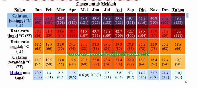 Kondisi Cuaca di Tanah Suci