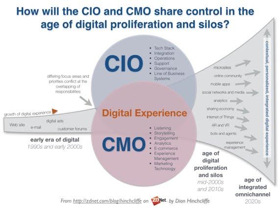 CIO and CMO share control of digital proliferation