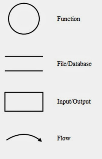 new rules to create data flow diagram