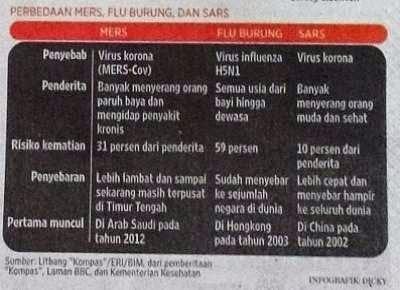 gambar perbedaan penyakit MERS, Flu Burung dan SARS
