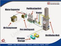 Proses Produksi Nitrogen (Air Distillation)