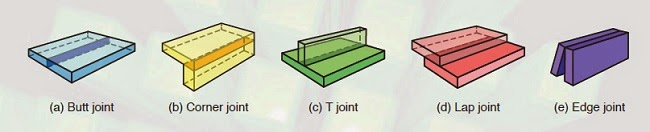 butt joint, corner joint, lap joint, T joint and edge joint