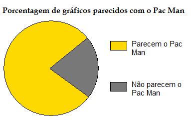 grafico parecido com o pac man